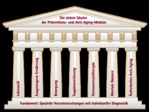Sieben Säulen der Präventions- und Anti-Aging Medizin